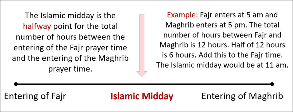 What is the Islamic midday? How do I calculate it?
