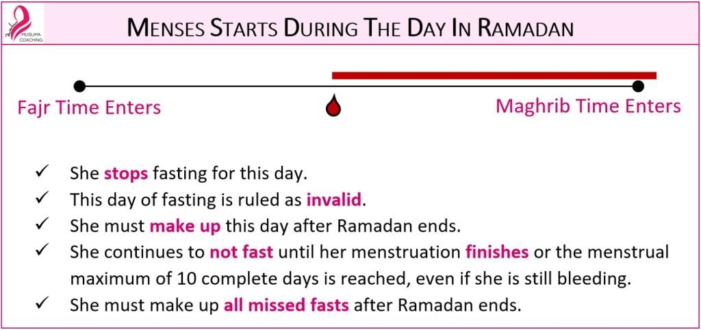 Menstruation Rulings Related To Ramadan