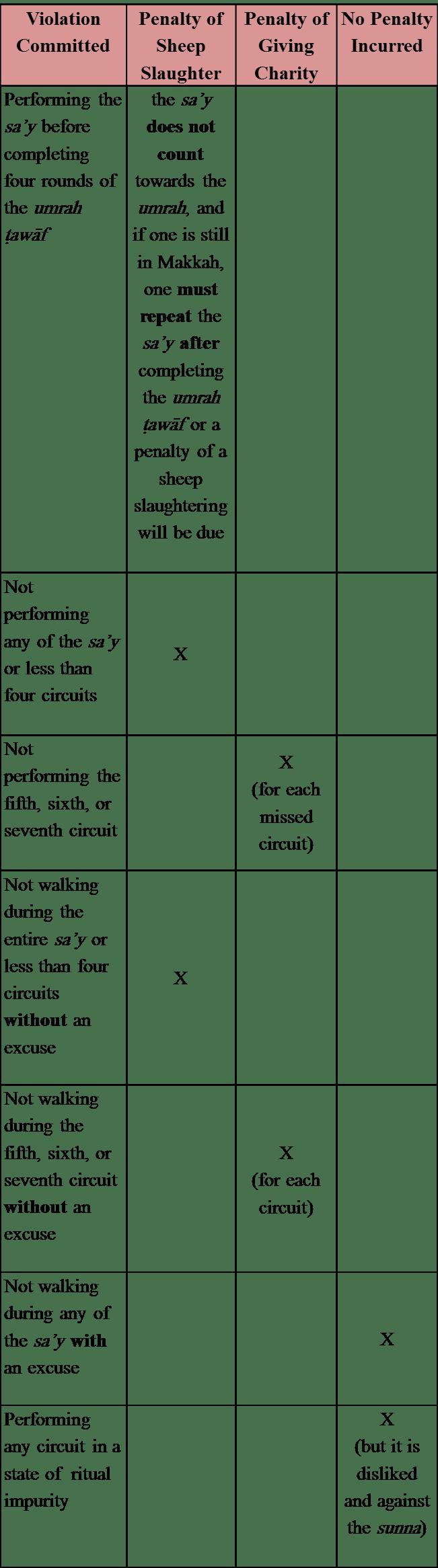 Sa'y Violations & Penalties