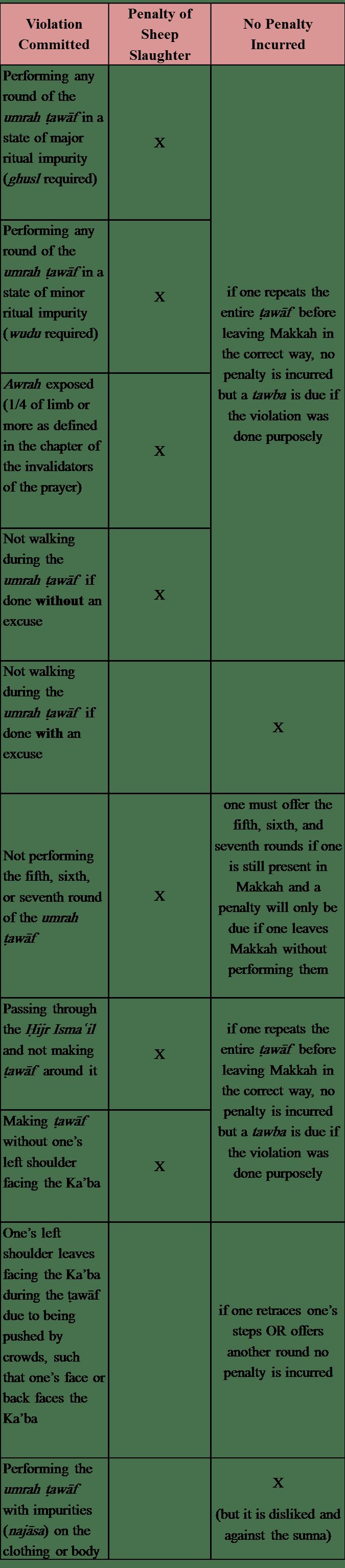 Umrah Tawaf Violations & Penalties